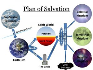 plan de salut selon les mormons